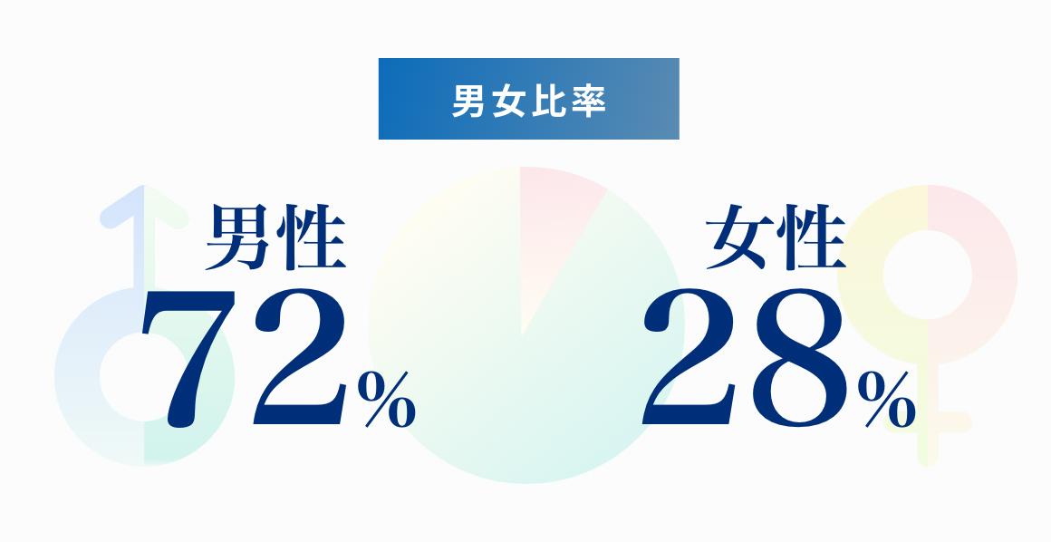 男女比率 男性72% 女性28%