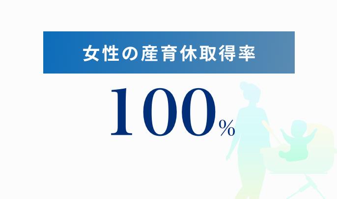 女性の産育休取得率 100%