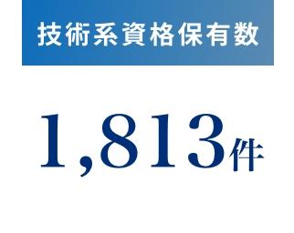 技術系資格保有数1,779件
