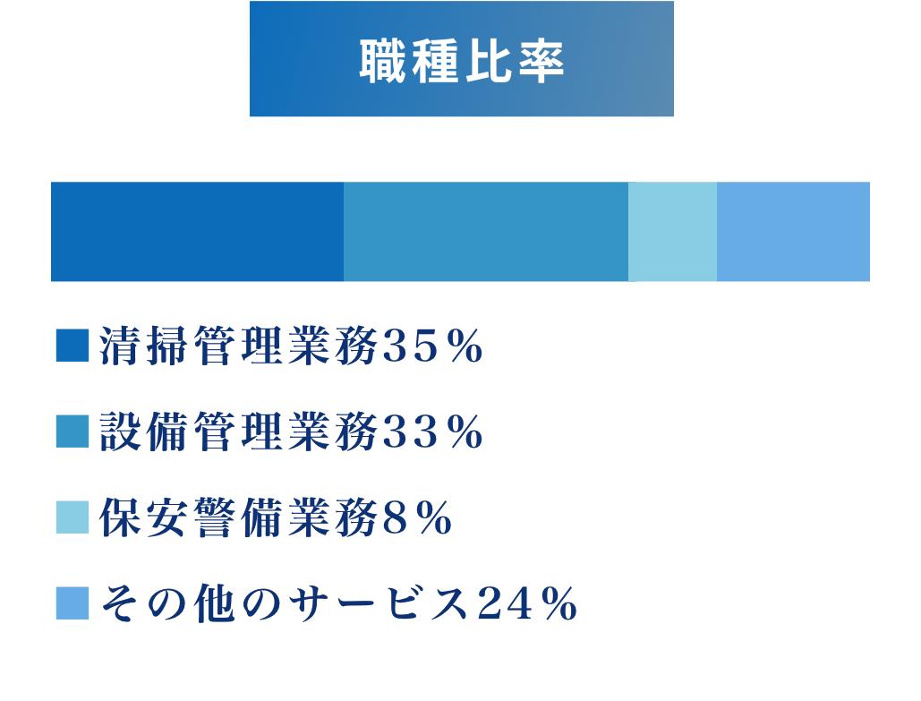 売上比率 清掃管理業務35% 設備管理業務35% 設備管理業務35% その他のサービス24%